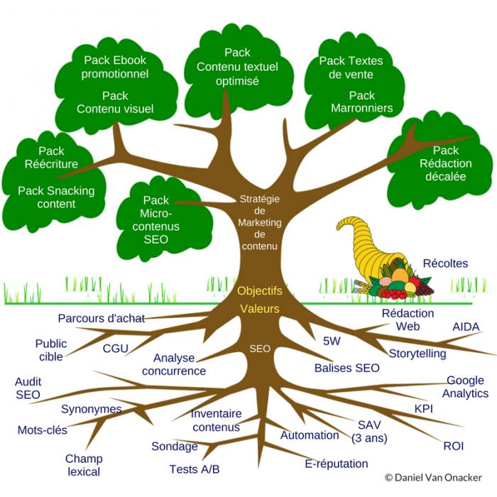 rédacteur web seo metaphore arbre