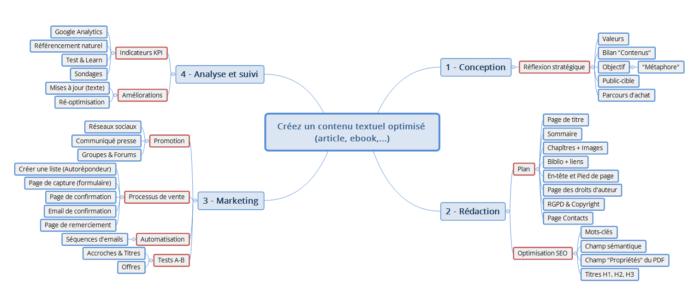 4 etapes creer contenu textuel seo